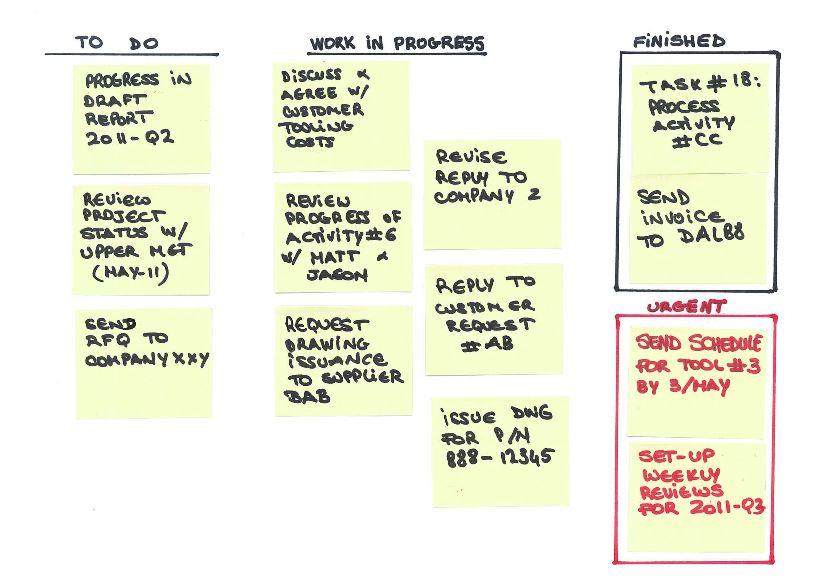 Obeya Board http://gestionprojetauto.wordpress.com/tag/visual ...